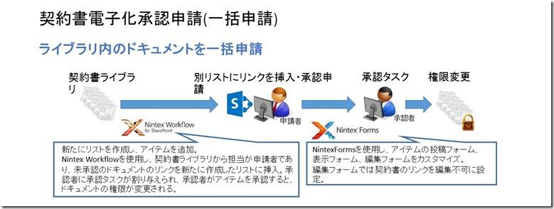 契約書電子化承認申請(一括申請)